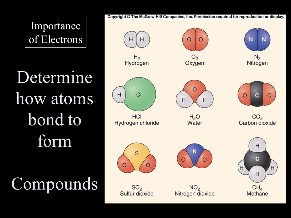 Determine how atoms bond to form Compounds