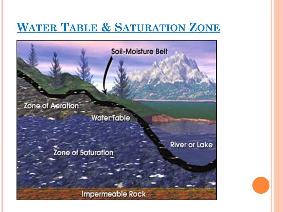 Water Table & Saturation Zone