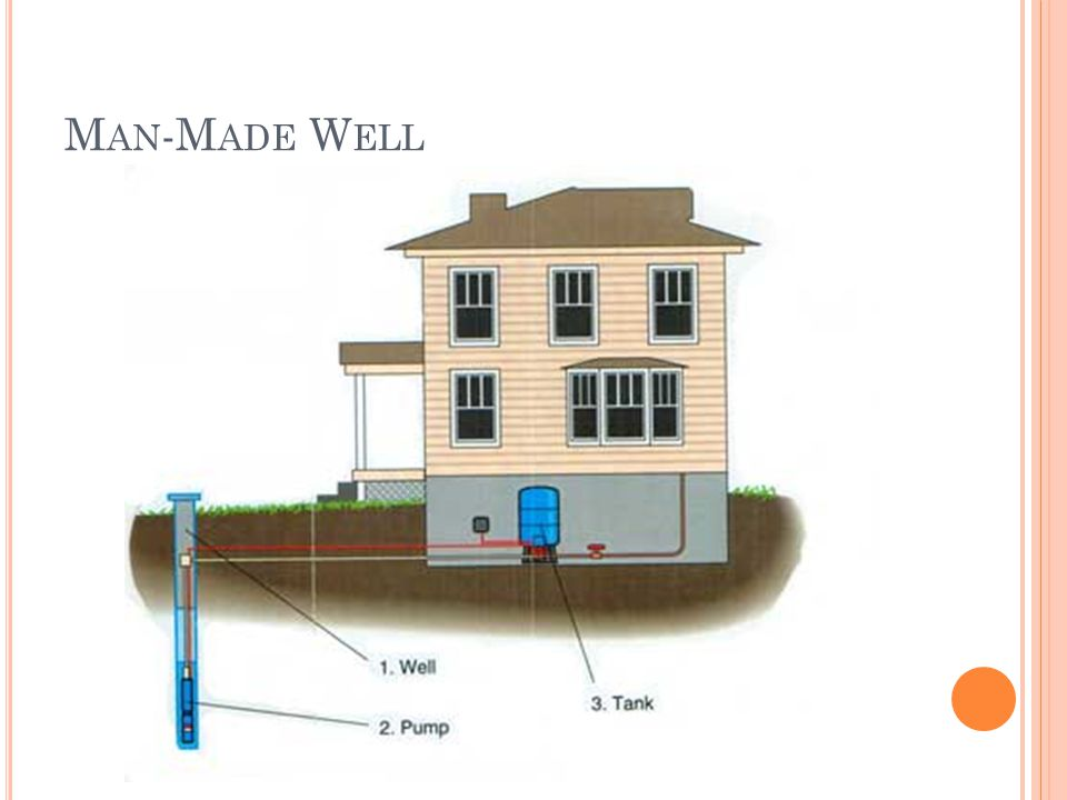 Man-Made Well
