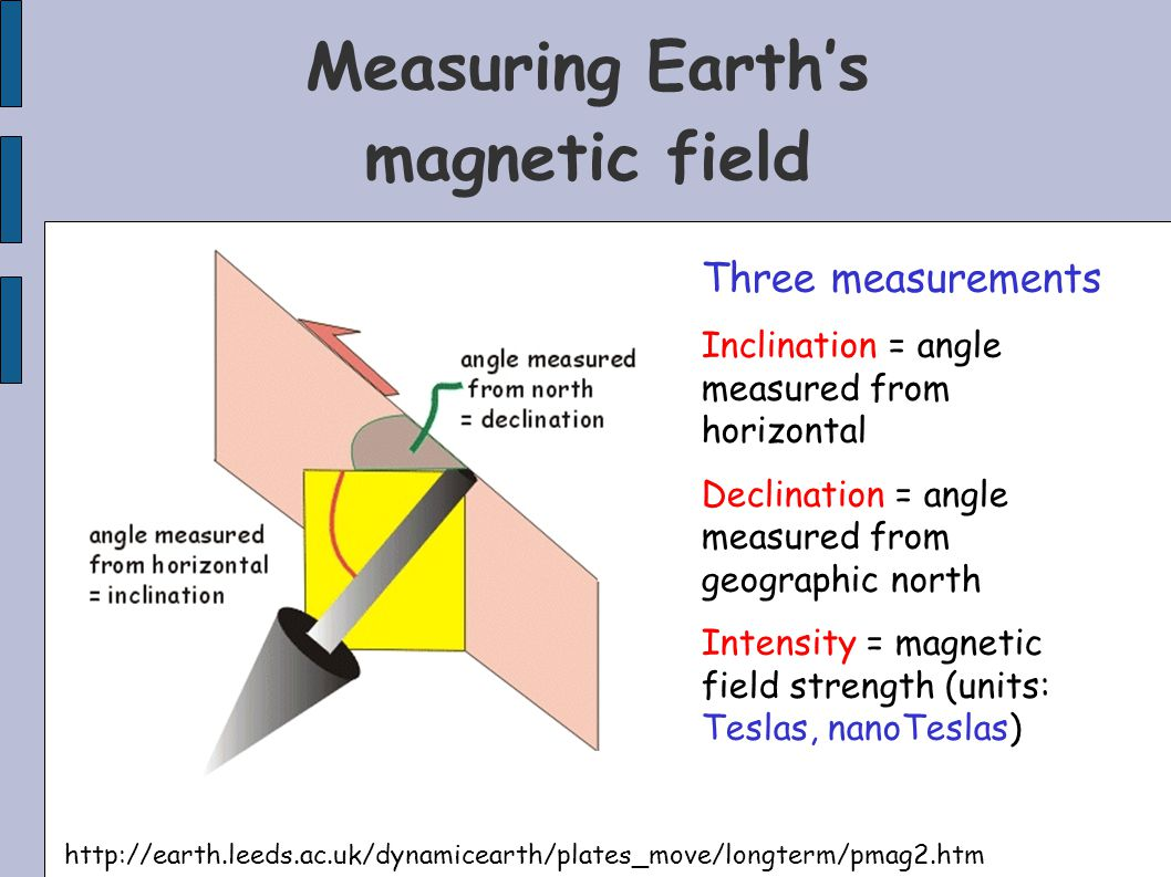 Measuring Earth's magnetic field