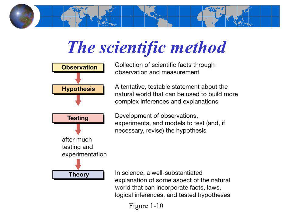 The scientific method Figure 1-10