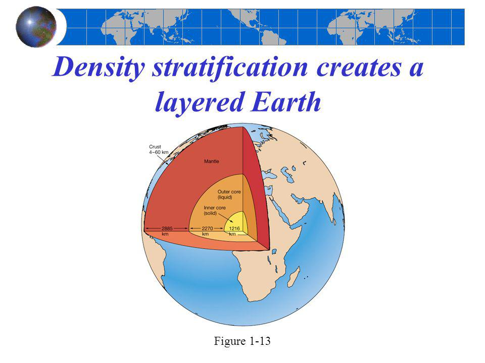 Density stratification creates a layered Earth