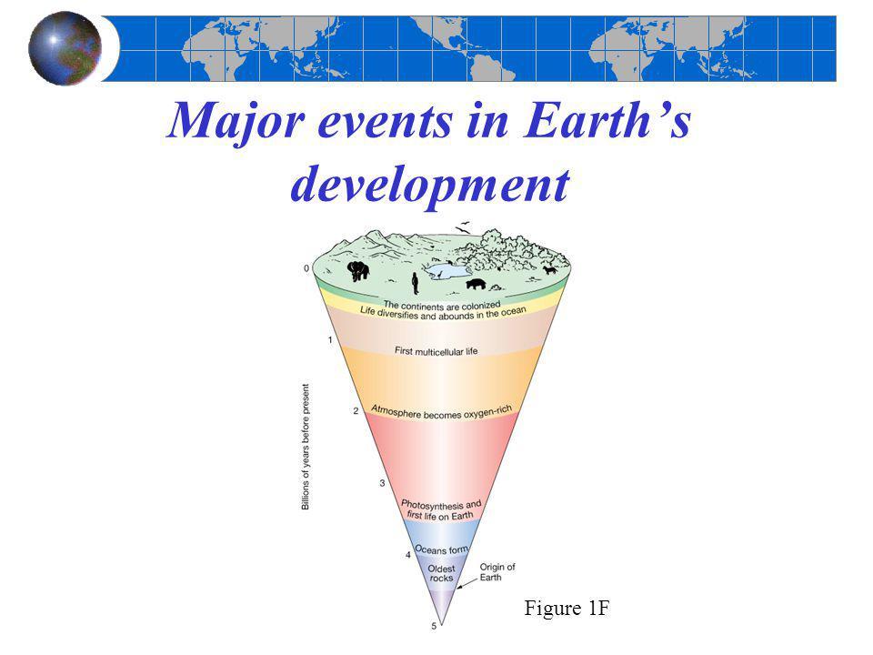 Major events in Earth's development