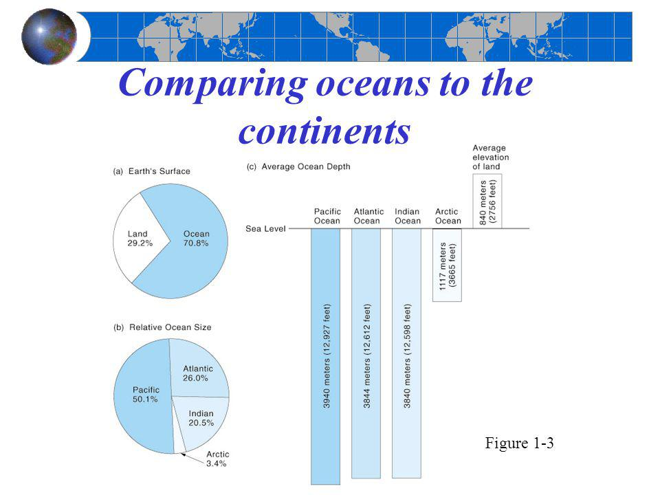 Comparing oceans to the continents