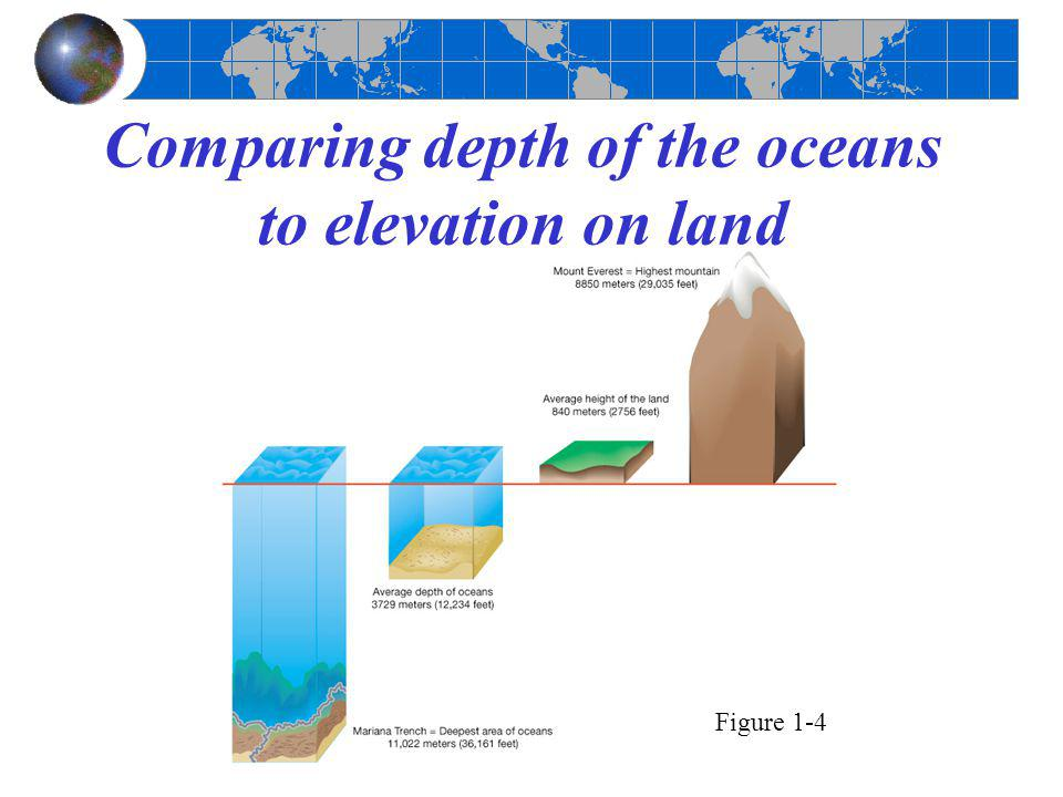 Comparing depth of the oceans to elevation on land