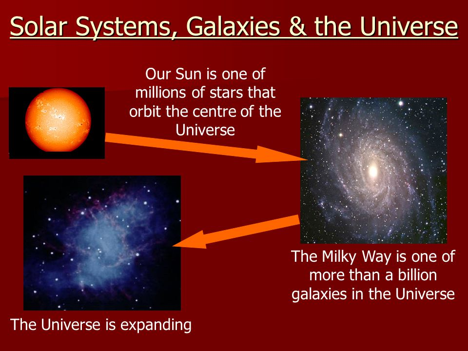 Solar Systems, Galaxies & the Universe