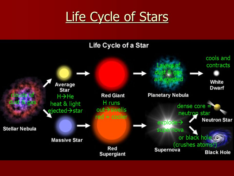 Life Cycle of Stars cools and contracts