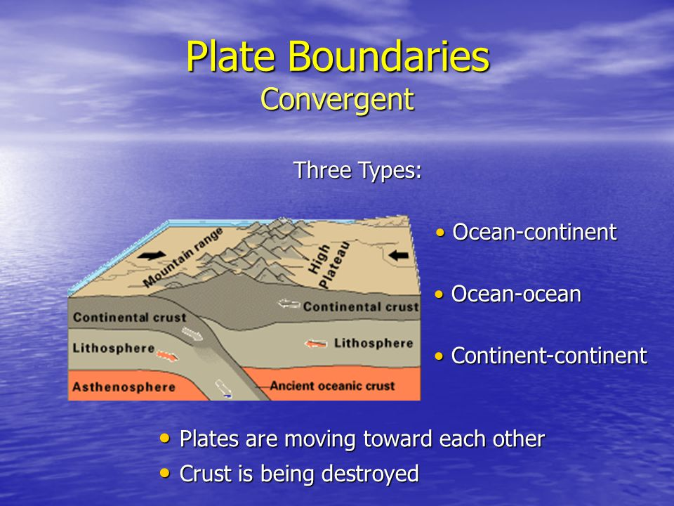 Plate Boundaries Convergent