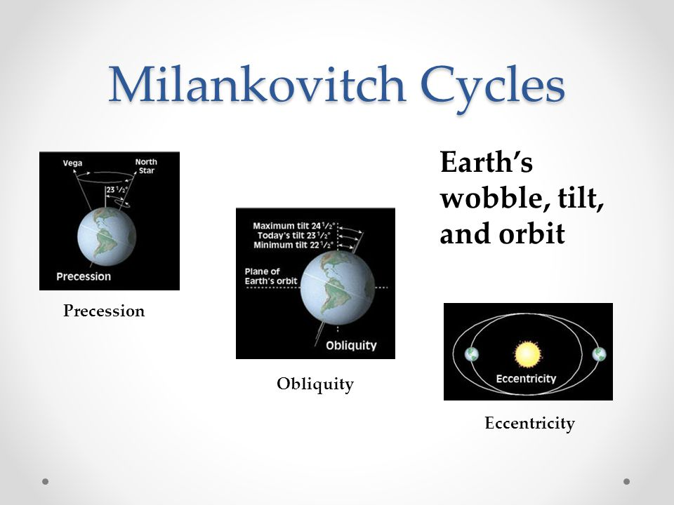 Milankovitch Cycles Earth's wobble, tilt, and orbit Precession