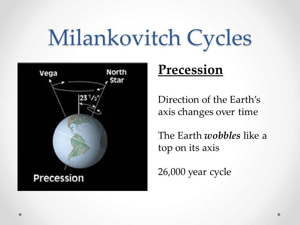 Milankovitch Cycles Precession