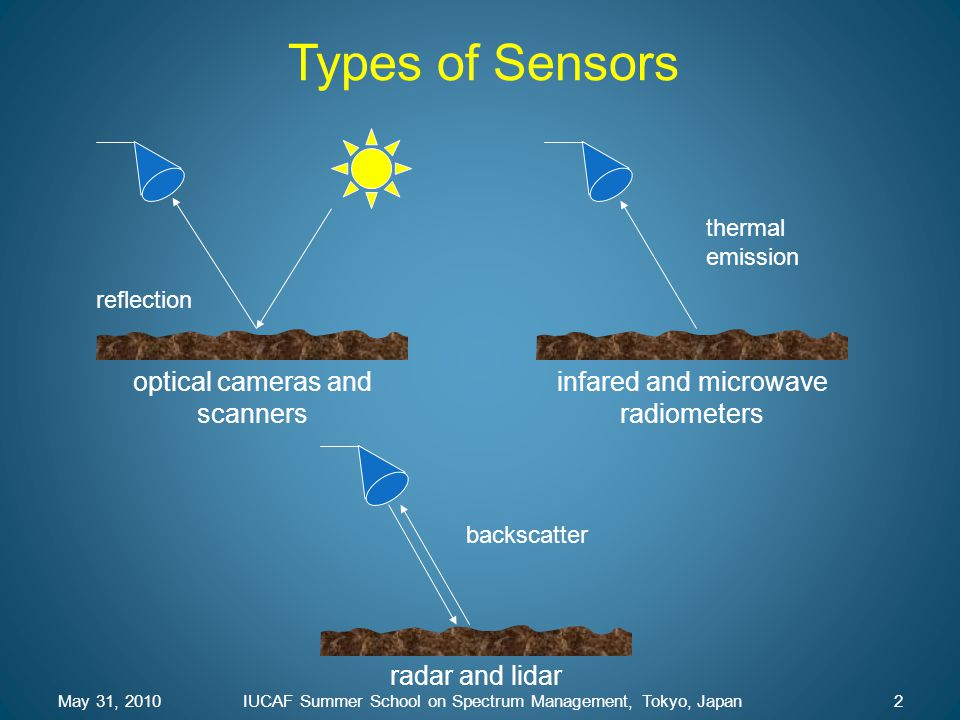 Types of Sensors optical cameras and scanners