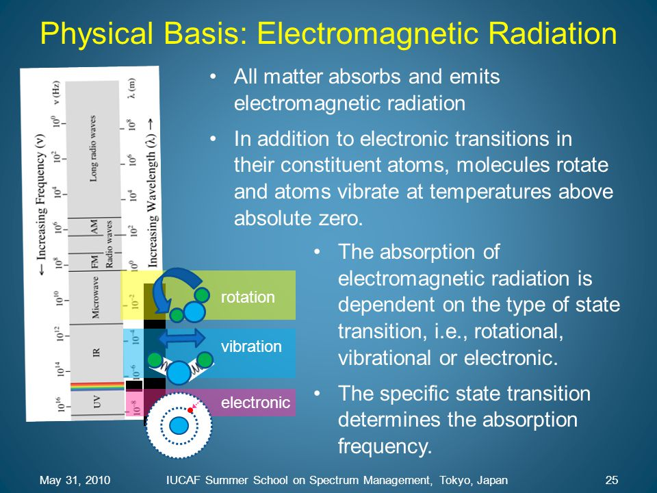 Physical Basis: Electromagnetic Radiation