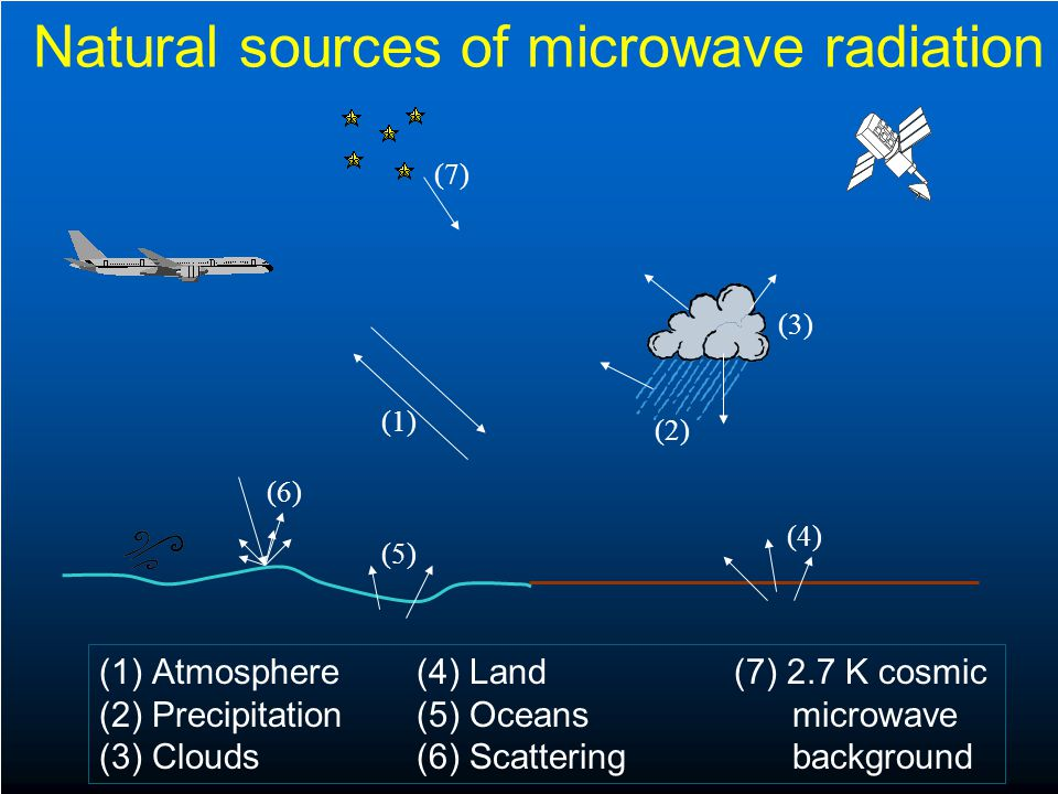 Natural sources of microwave radiation