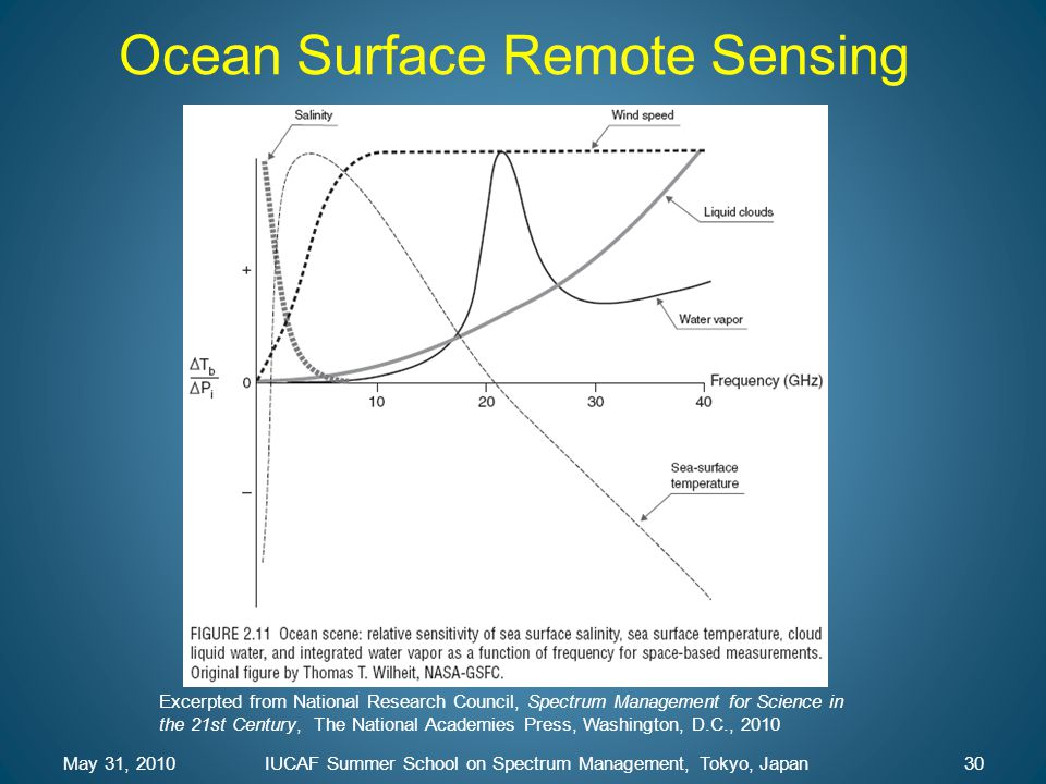 Ocean Surface Remote Sensing