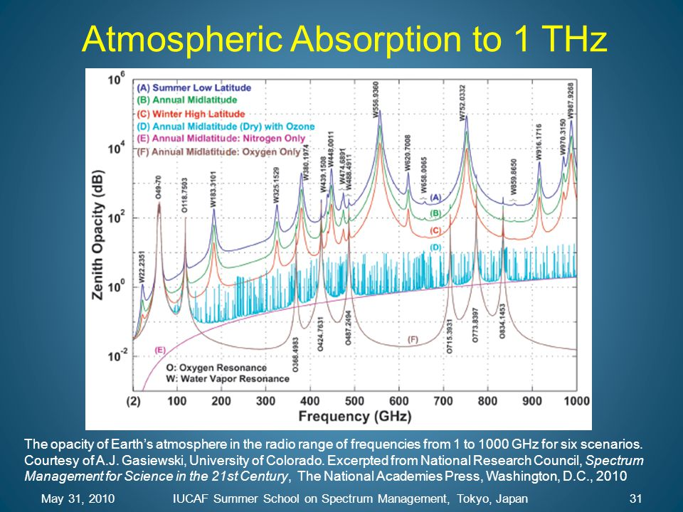 Atmospheric Absorption to 1 THz
