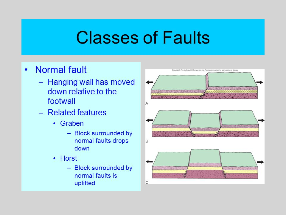 Classes of Faults Normal fault