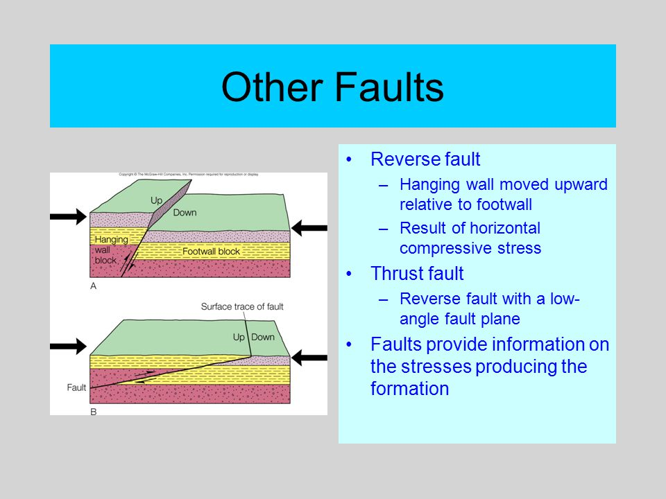 Other Faults Reverse fault Thrust fault