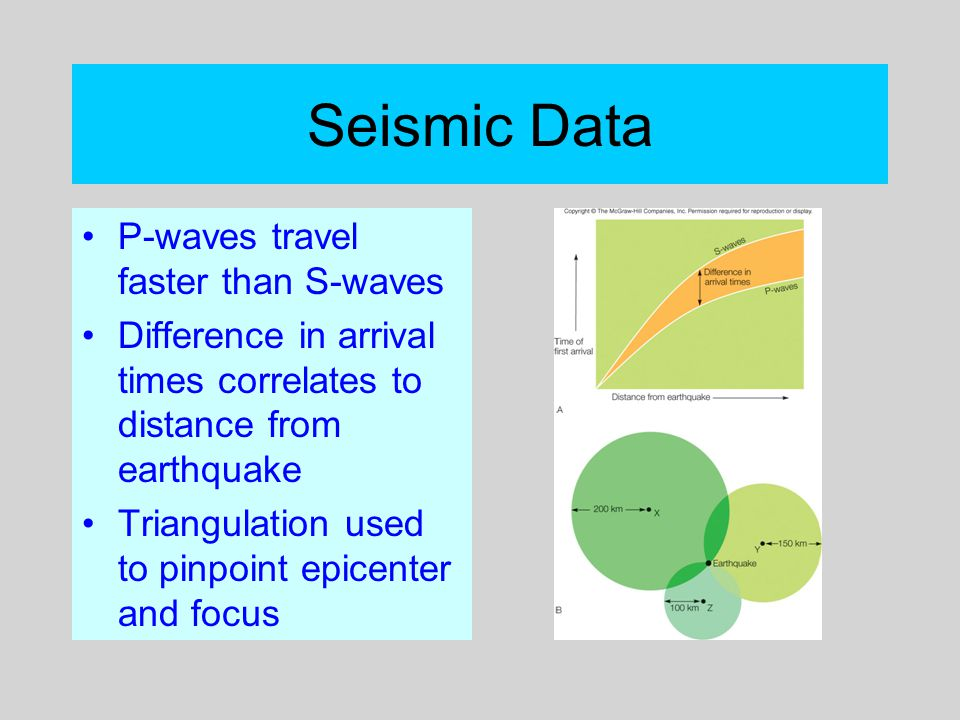 Seismic Data P-waves travel faster than S-waves