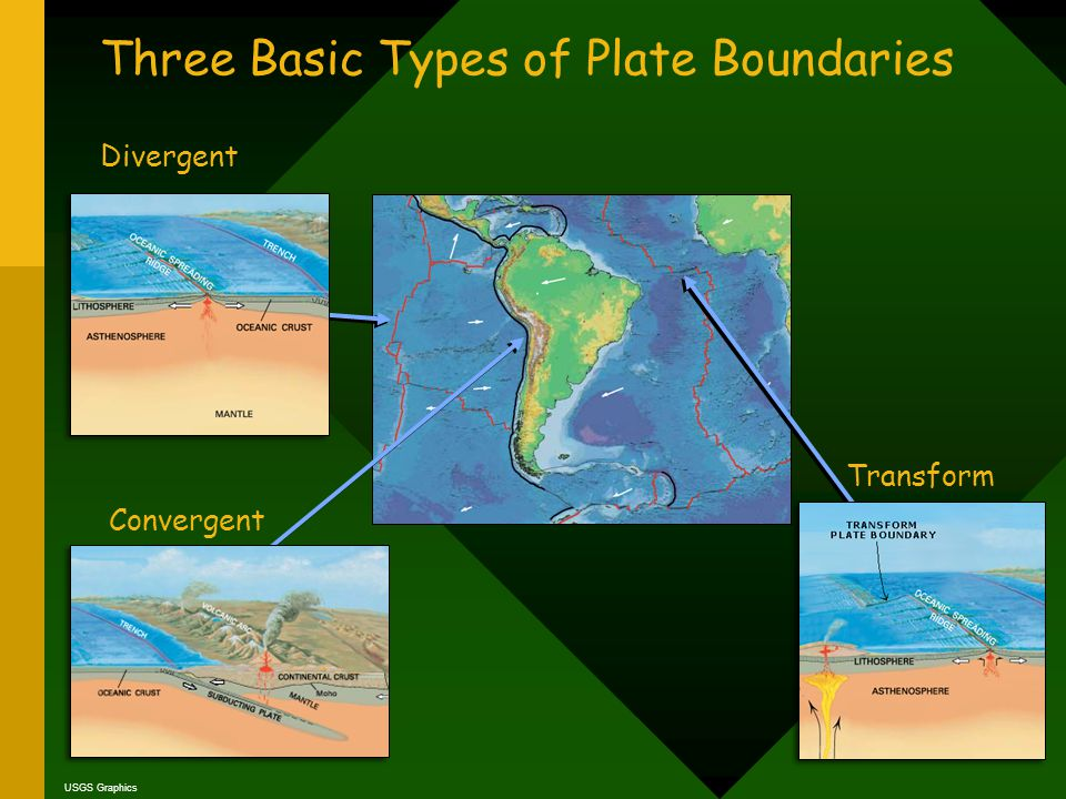 Three Basic Types of Plate Boundaries