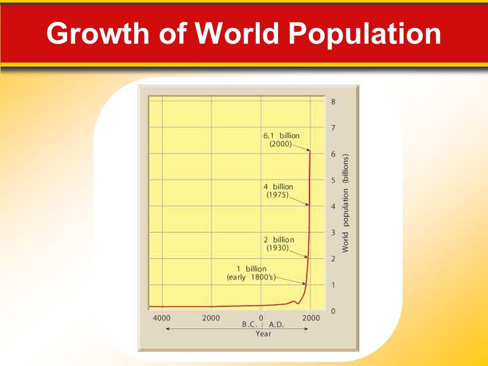 Growth of World Population