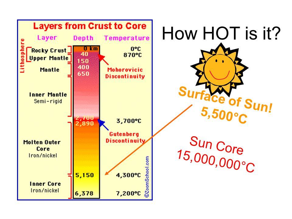 How HOT is it Surface of Sun! 5,500°C Sun Core 15,000,000°C