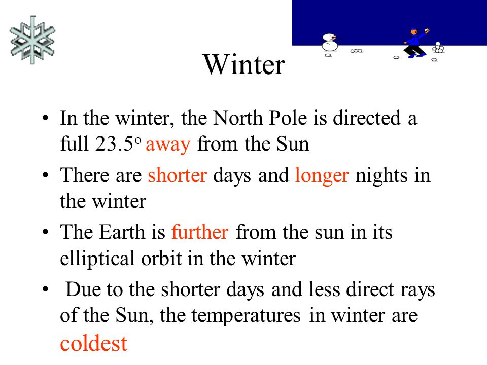 Winter In the winter, the North Pole is directed a full 23.5o away from the Sun. There are shorter days and longer nights in the winter.