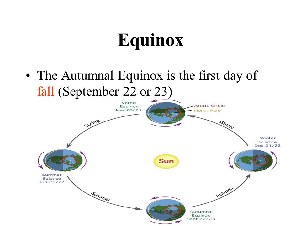 Equinox The Autumnal Equinox is the first day of fall (September 22 or 23)