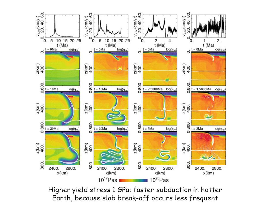 Higher yield stress 1 GPa: faster subduction in hotter Earth, because slab break-off occurs less frequent