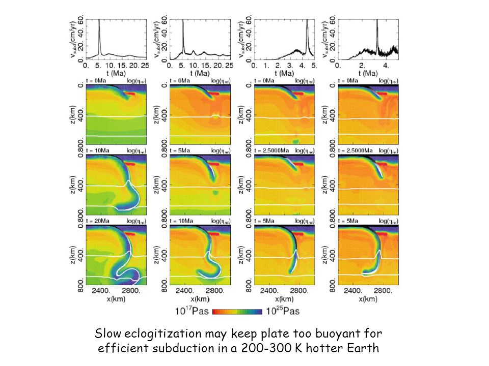 Another issue is the buoyancy (gravitational stability): basalteclogite is slow and if too slow, the slab remains buoyant until deep, and the total slab might be buoyant. This doesn't really stop subduction, but can make it very slow, so that it cannot effectively cool the Earth anymore.