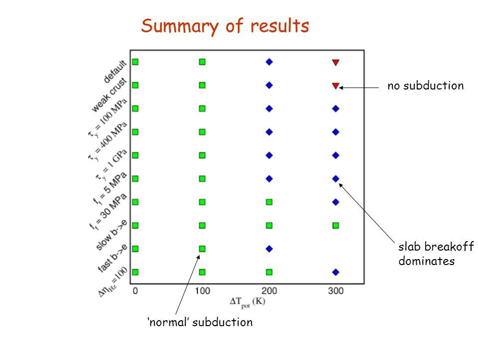 Summary of results no subduction slab breakoff dominates