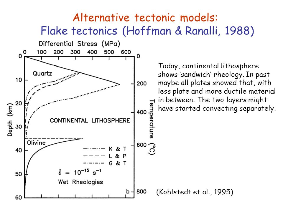Alternative tectonic models: Flake tectonics (Hoffman & Ranalli, 1988)