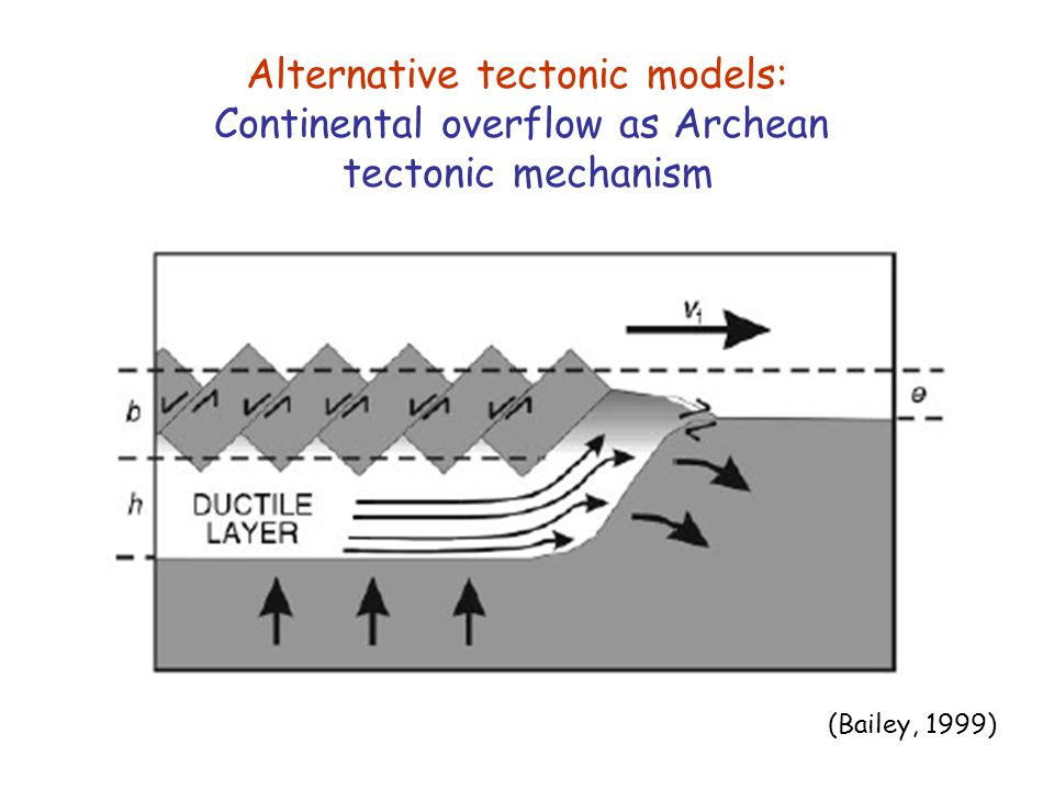 Alternative tectonic models: Continental overflow as Archean
