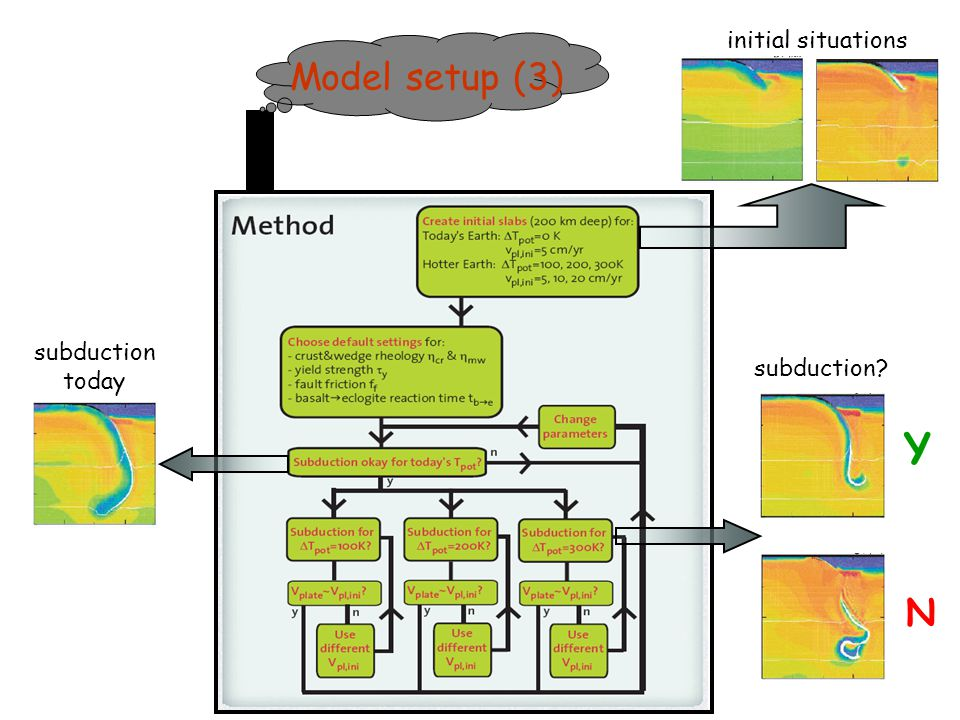 initial situations Model setup (3) subduction today subduction Y N