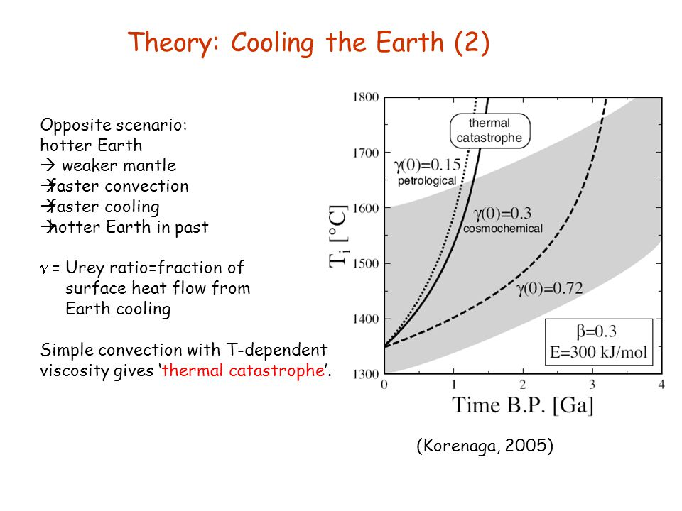 Theory: Cooling the Earth (2)