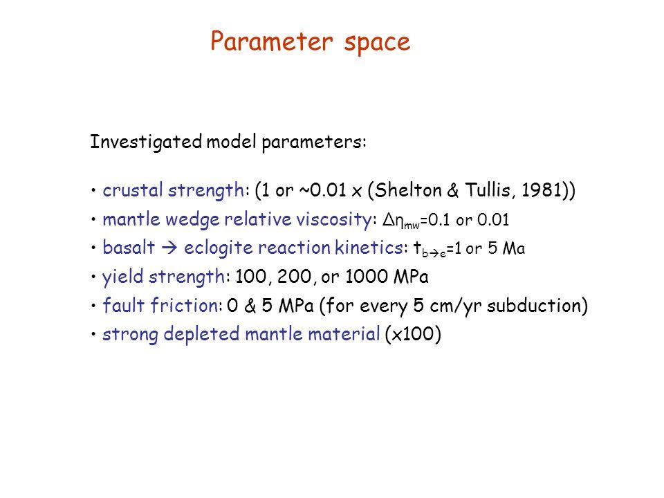 Parameter space Investigated model parameters: