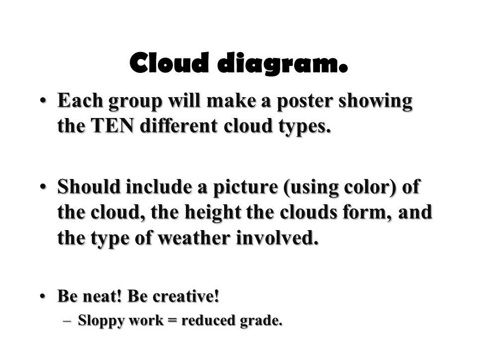Cloud diagram. Each group will make a poster showing the TEN different cloud types.