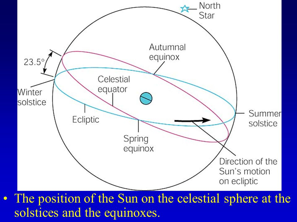 The position of the Sun on the celestial sphere at the solstices and the equinoxes.