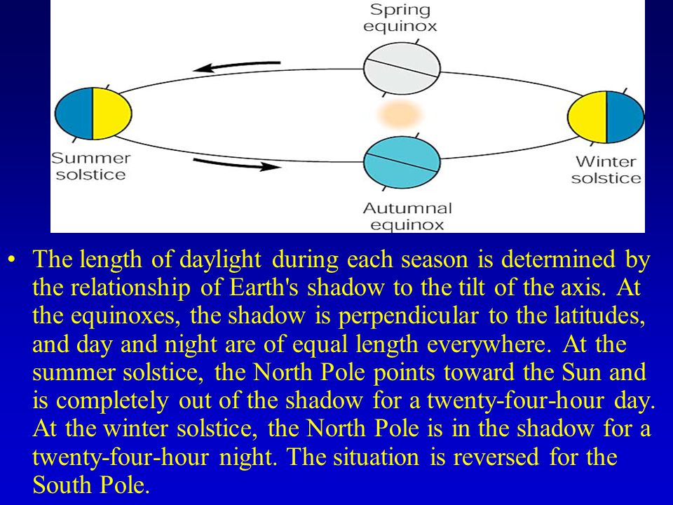 The length of daylight during each season is determined by the relationship of Earth s shadow to the tilt of the axis.