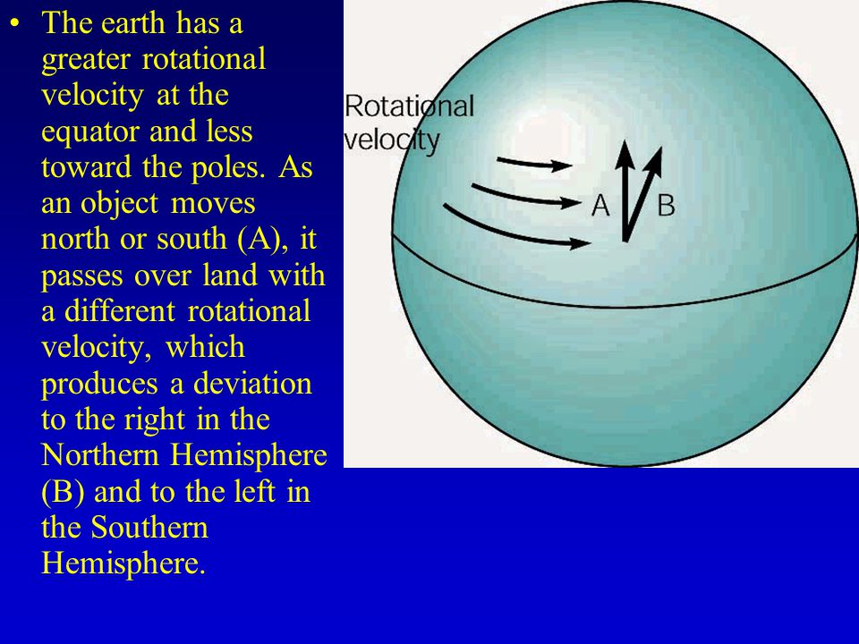 The earth has a greater rotational velocity at the equator and less toward the poles.
