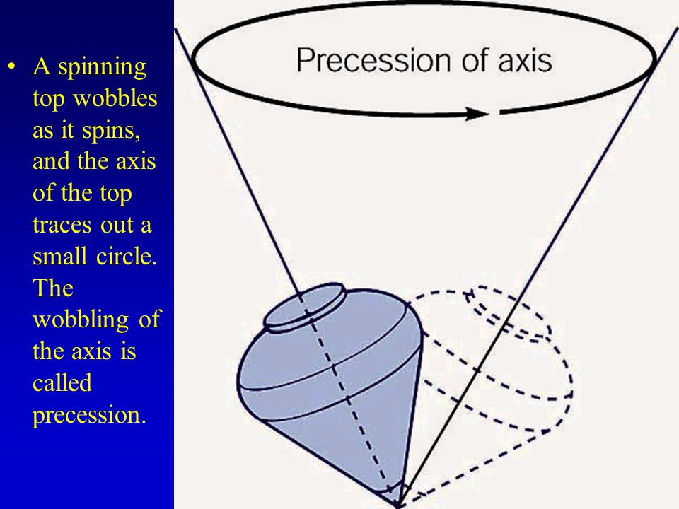 A spinning top wobbles as it spins, and the axis of the top traces out a small circle.