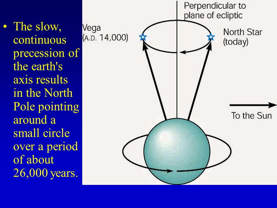 The slow, continuous precession of the earth s axis results in the North Pole pointing around a small circle over a period of about 26,000 years.
