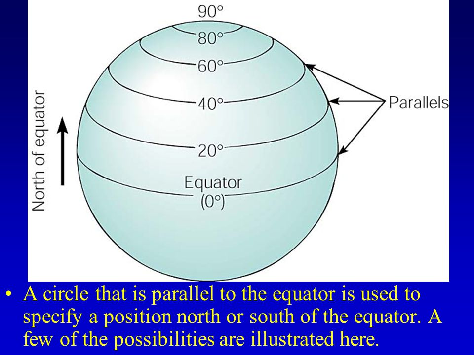 A circle that is parallel to the equator is used to specify a position north or south of the equator.