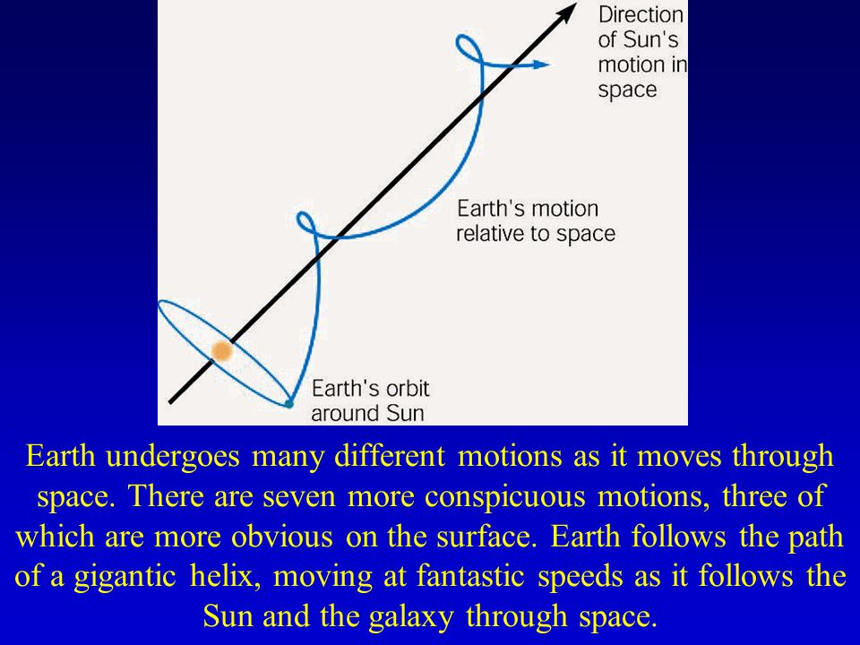 Earth undergoes many different motions as it moves through space