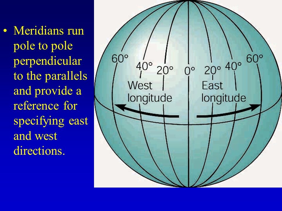 Meridians run pole to pole perpendicular to the parallels and provide a reference for specifying east and west directions.