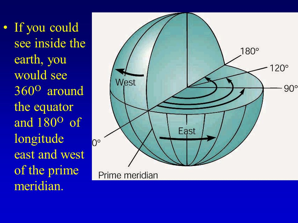 If you could see inside the earth, you would see 360O around the equator and 180O of longitude east and west of the prime meridian.