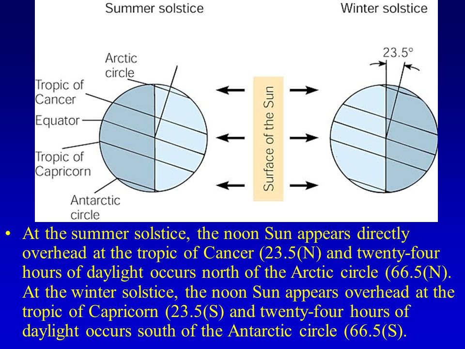 At the summer solstice, the noon Sun appears directly overhead at the tropic of Cancer (23.5(N) and twenty-four hours of daylight occurs north of the Arctic circle (66.5(N).