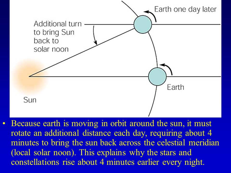 Because earth is moving in orbit around the sun, it must rotate an additional distance each day, requiring about 4 minutes to bring the sun back across the celestial meridian (local solar noon).