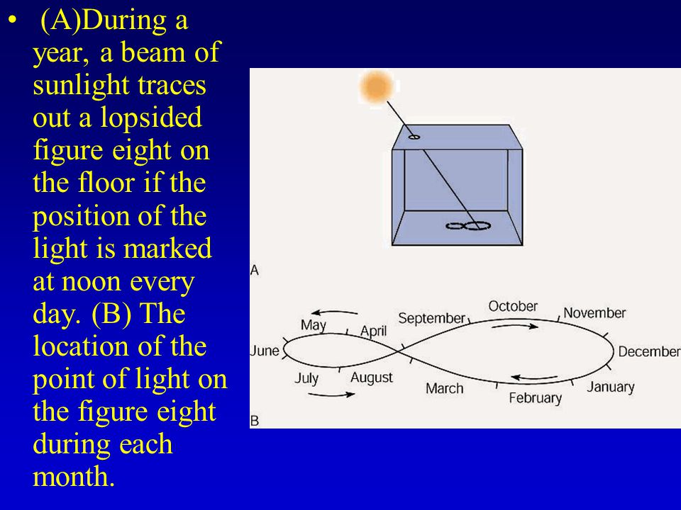(A)During a year, a beam of sunlight traces out a lopsided figure eight on the floor if the position of the light is marked at noon every day.