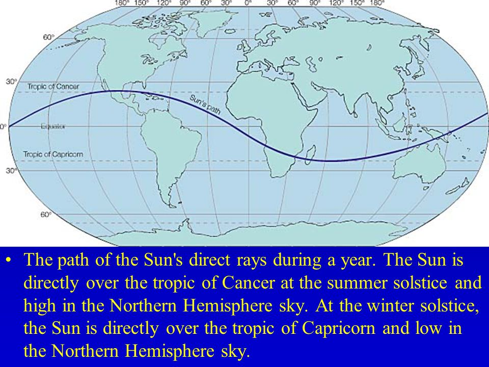 The path of the Sun s direct rays during a year