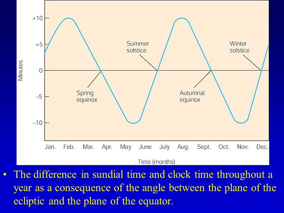 The difference in sundial time and clock time throughout a year as a consequence of the angle between the plane of the ecliptic and the plane of the equator.